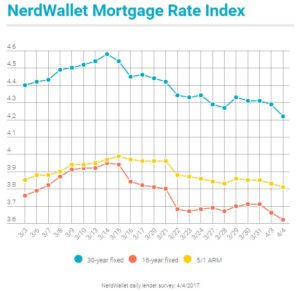 nerdwallet mortgage rate index