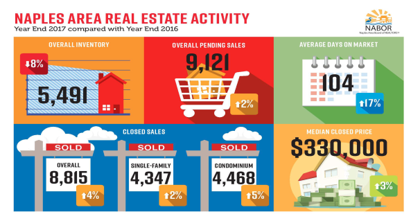 Naples Area Real Estate Activity graphic chart