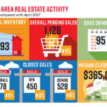 NABOR Market Report April 2018 Infographic