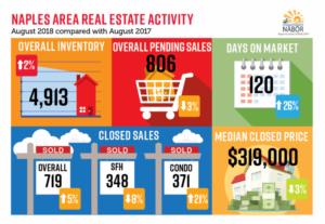 August infographic - NABOR report -David Critzer - naplesbonitamarco.com