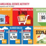 NABOR 2018 Year End Market Infographic